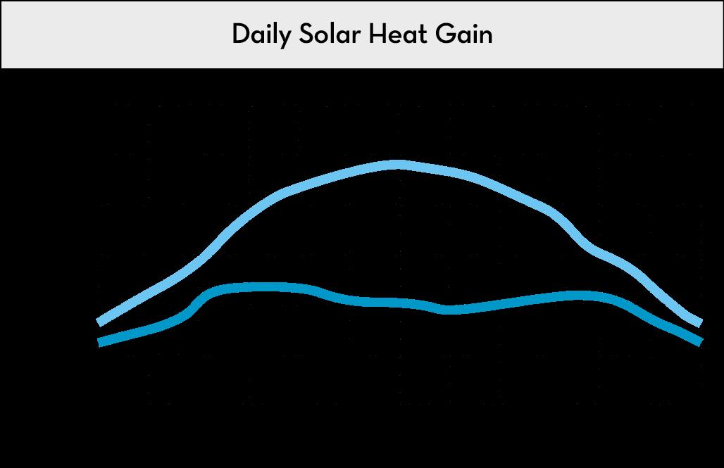 SelectoLite Daily Solar Heat Gain